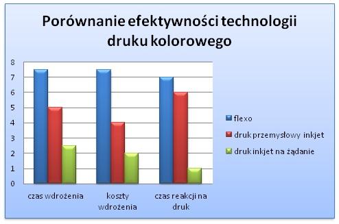 Porównanie efektywności technologii druku kolorowego