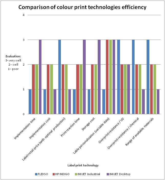 Comparision of colour printers