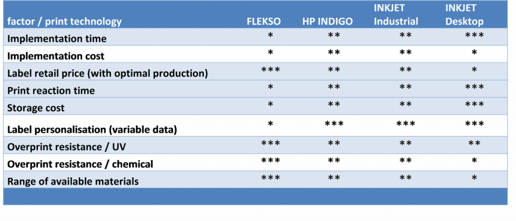 General efficiency comparison etween technologies