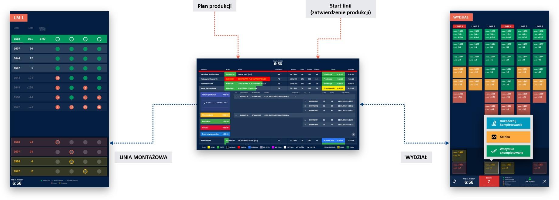 etiSMS – Sequence Management System: elastyczny system dla każdej fabryki